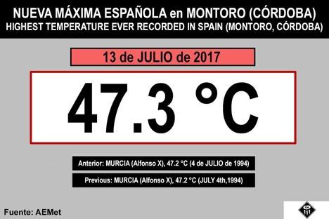 Det tidigare värmerekordet hade stått sig i 23 år.