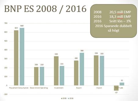 En jämförelse av spansk ekonomi 2016 mot 2008 visar anmärkningsvärda siffror.