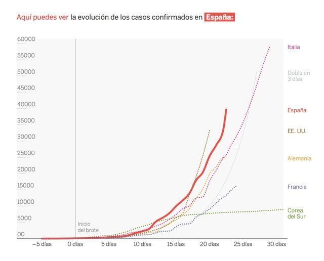 Den spanska smittkurvan fortsätter att stiga för varje dag och de närmaste dagarna befinns vara avgörande. Källa: El País