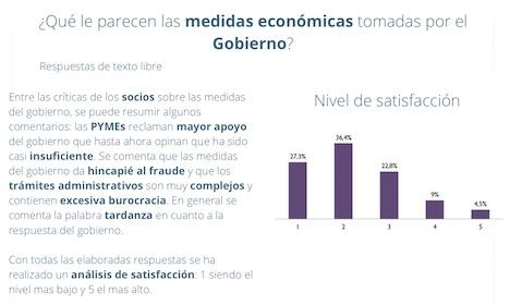 Regeringen får ett mycket lågt betyg för sina ekonomiska åtgärder, med anledning av coronakrisen.
