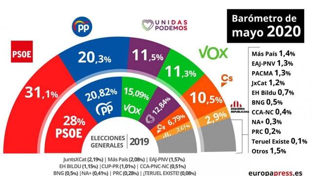 Resultaten i den senaste statliga opinionsundersökningen, i förhållande till valresultaten i november 2019. Källa: Europa Press