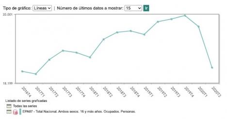 Sysselsättningen i Spanien från fjärde kvartalet 2016 till andra kvartal 2020. Foto: INE