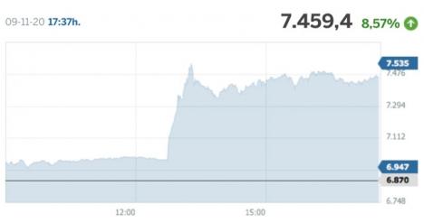 Strax efter klockan 12.00 på måndagen sköt Madridbörsen i höjden.